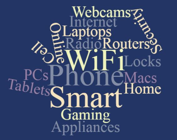 Home Technology and Monitoring