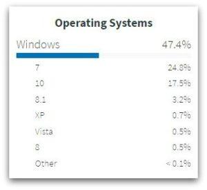 usa.gov Operating System Data